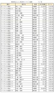 なんじぃRUN記録結果リスト:1/4