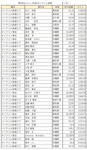なんじぃRUN記録結果リスト:2/4