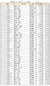 なんじぃRUN記録結果リスト:3/4