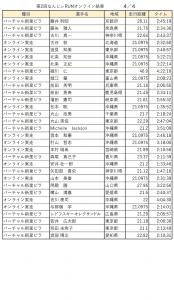 なんじぃRUN記録結果リスト:4/4